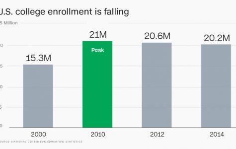 Shepherd enrollment declining