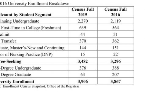 Enrollment at Shepherd University continues to decline