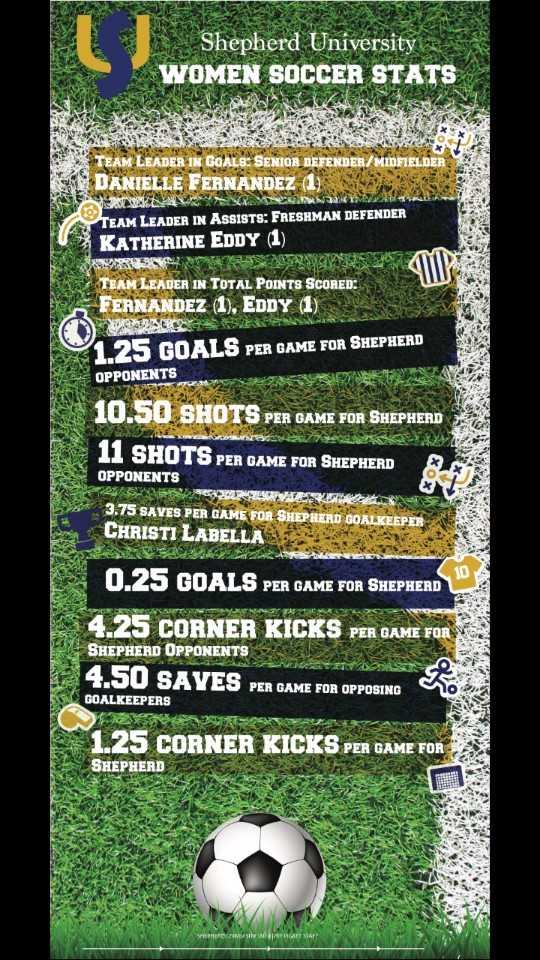 Key Shepherd Women's Soccer Statistics | SUPicket