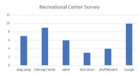 Recreation Center Survey